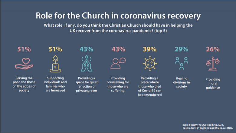The church should have a role in the UK's Covid recovery