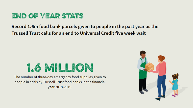 Trussell Trust releases 18/19 Foodbank data